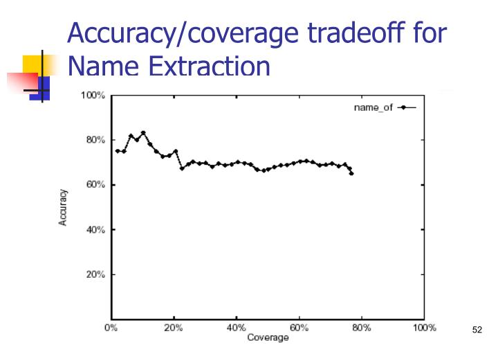 Accuracy/coverage tradeoff for Name Extraction