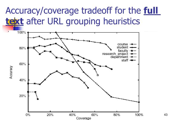 Accuracy/coverage tradeoff for the