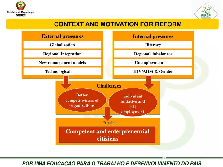 CONTEXT AND MOTIVATION FOR REFORM