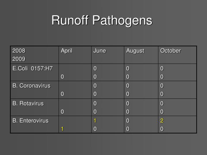 Runoff Pathogens