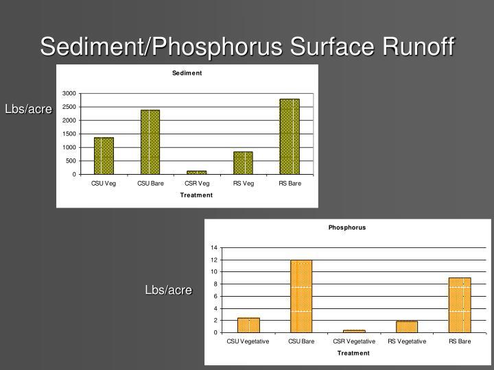 Sediment/Phosphorus Surface Runoff