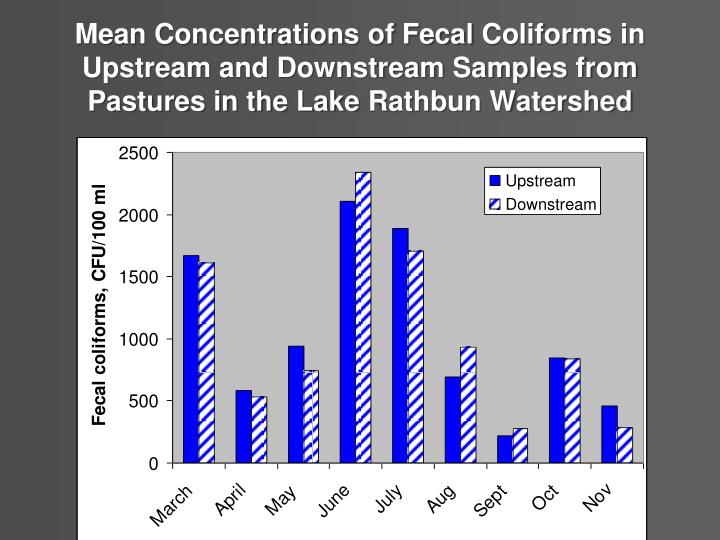 Mean Concentrations of Fecal