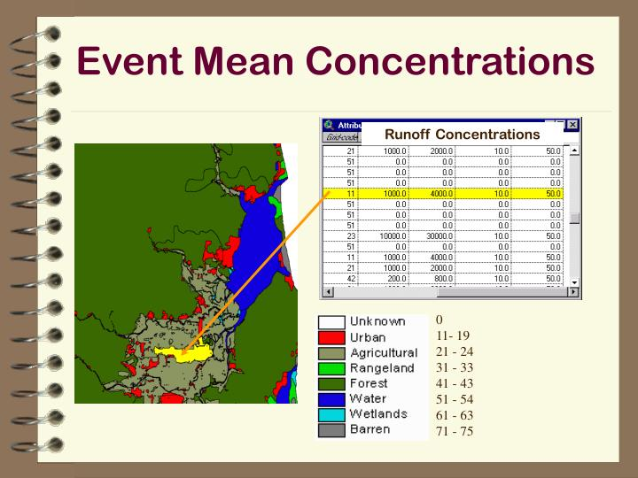Event Mean Concentrations
