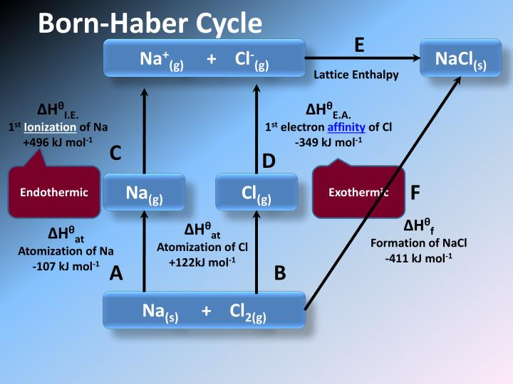 Born-Haber Cycle