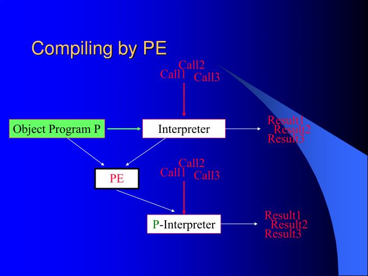 Compiling by PE
