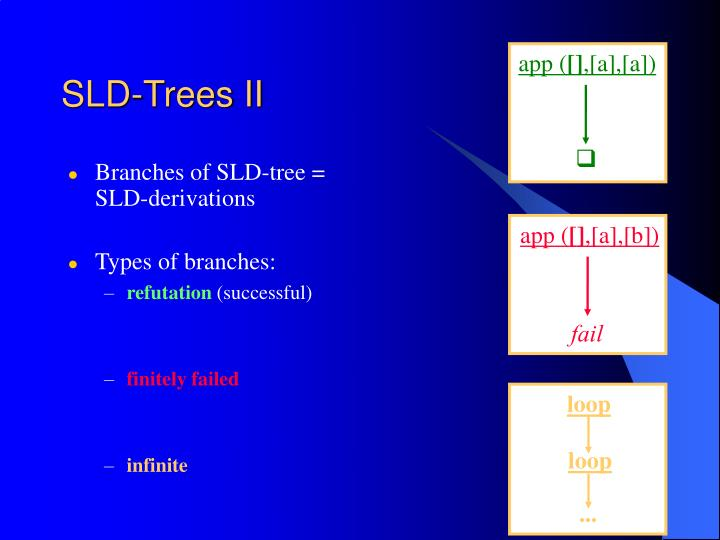 Branches of SLD-tree = SLD-derivations
