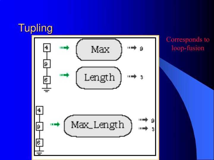 Tupling