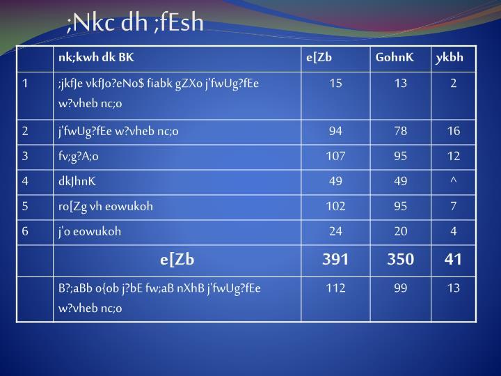;Nkc dh ;fEsh