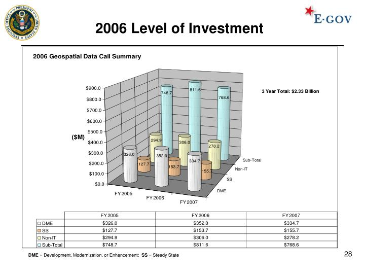2006 Level of Investment