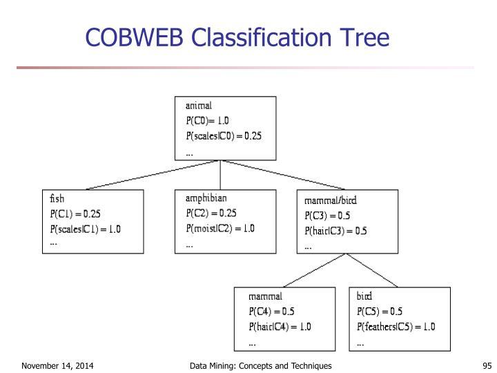 COBWEB Classification Tree