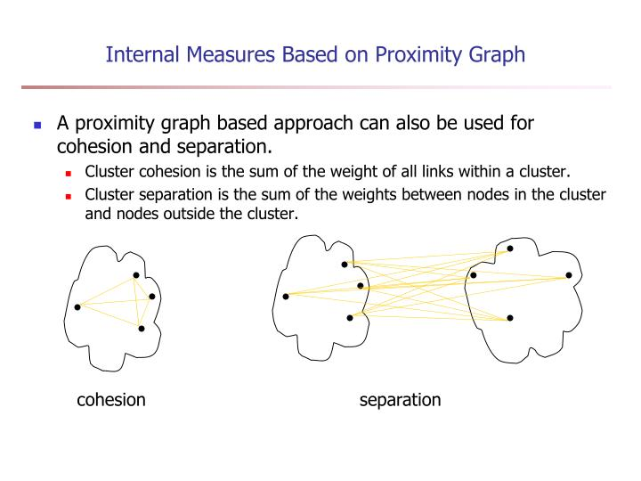 Internal Measures Based on Proximity Graph