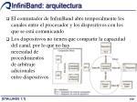 infiniband arquitectura4