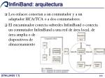 infiniband arquitectura5