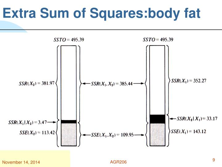 Extra Sum of Squares:body fat