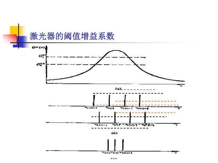激光器的阈值增益系数