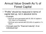 annual value growth as of forest capital