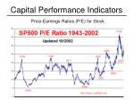 capital performance indicators1