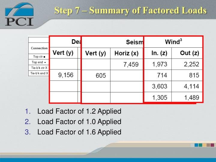 Step 7 – Summary of Factored Loads
