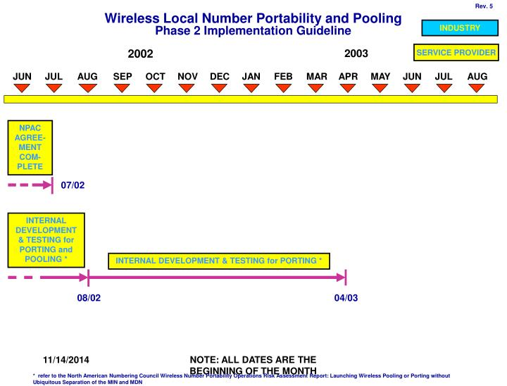 wireless local number portability and pooling phase 2 implementation guideline