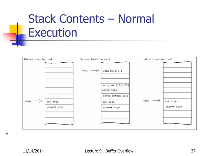 Stack Contents – Normal Execution