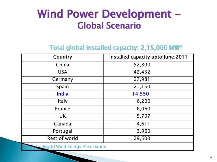 Wind Power Development -