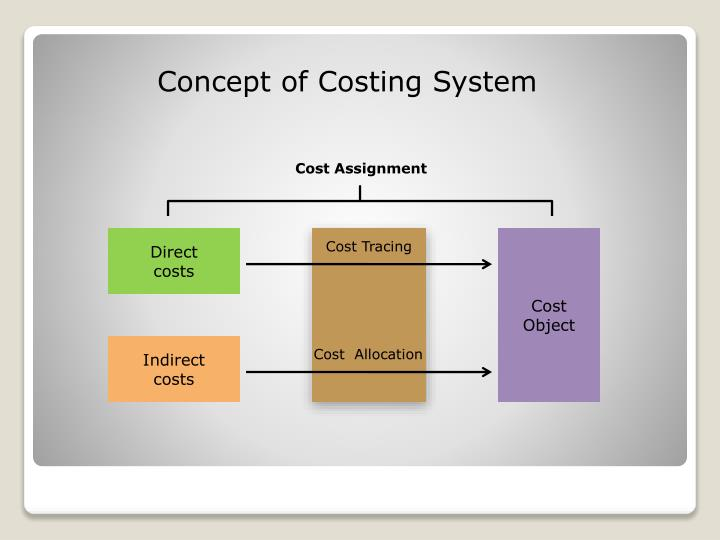 Concept of Costing System