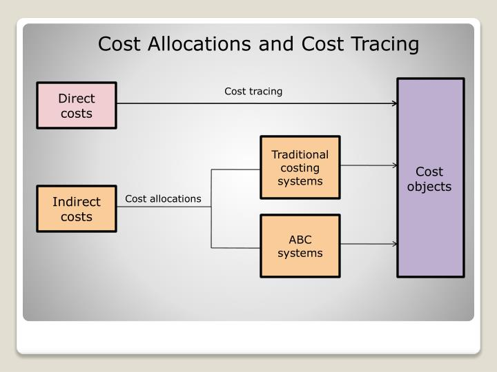 Cost Allocations and Cost Tracing