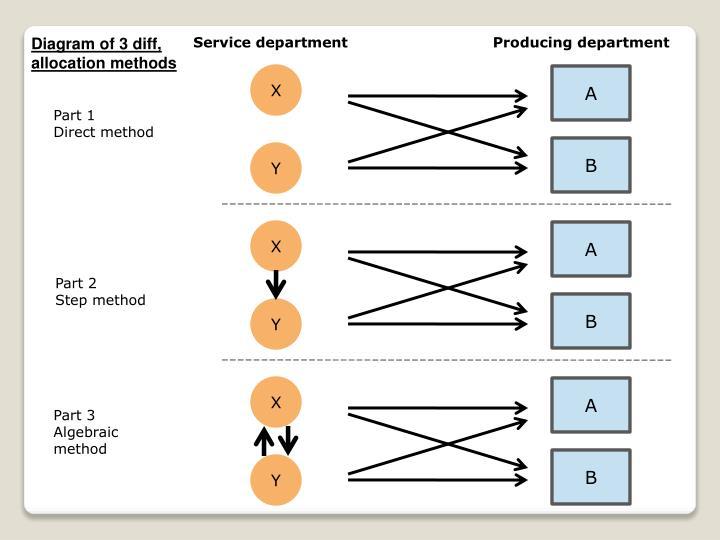 Diagram of 3 diff, allocation methods