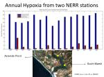 annual hypoxia from two nerr stations