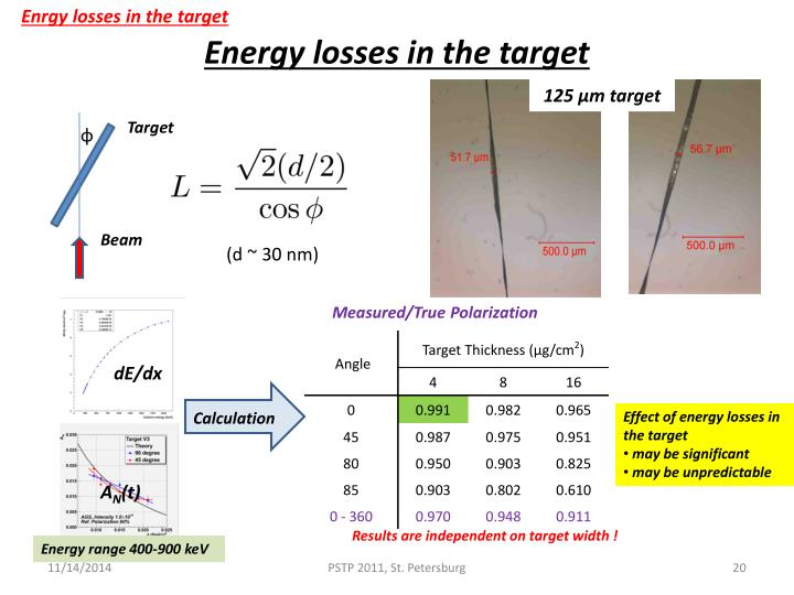 Enrgy losses in the target