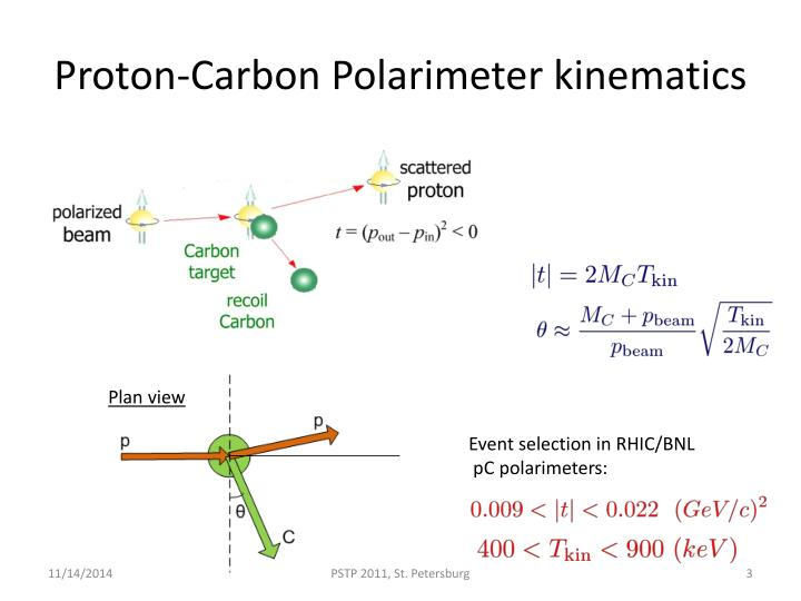 Proton carbon polarimeter kinematics