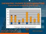 verwachte mutatie in woningvoorraad hoge productie verwacht in 2012 en 2015