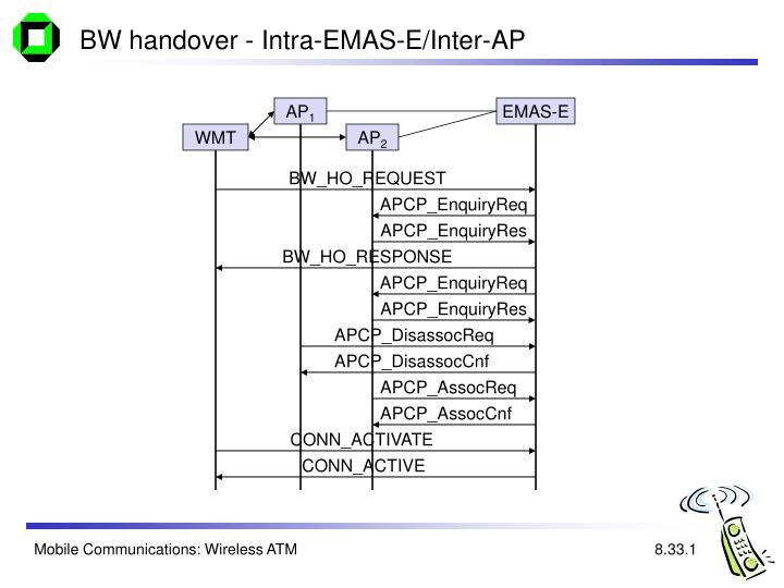 BW handover - Intra-EMAS-E/Inter-AP