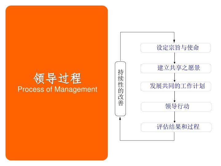 Process of management1