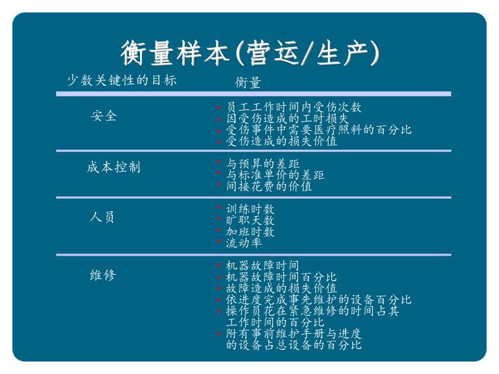 衡量样本(营运/生产)