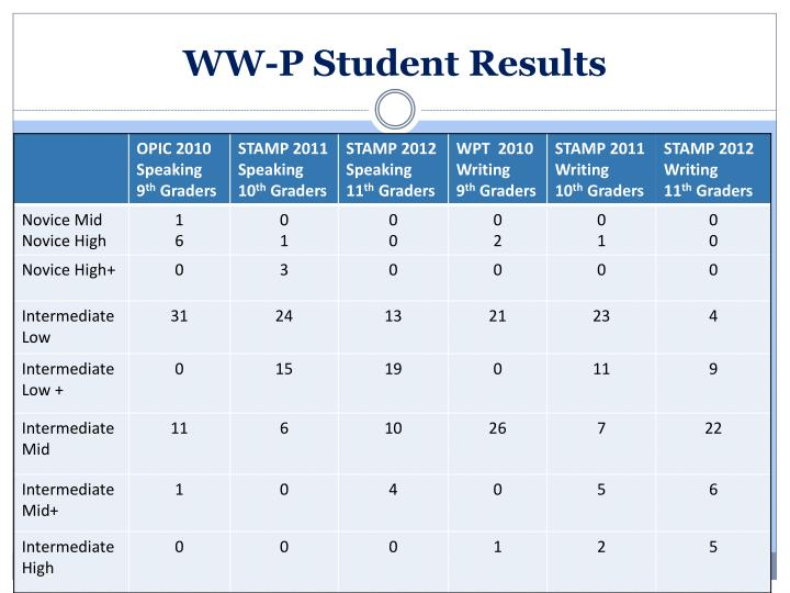 WW-P Student Results