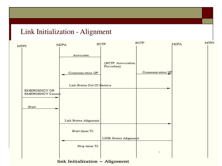 Link Initialization - Alignment