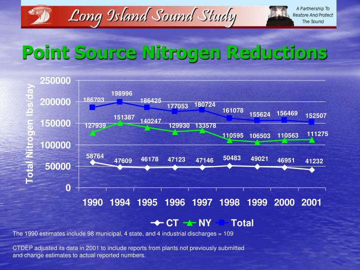Point Source Nitrogen Reductions