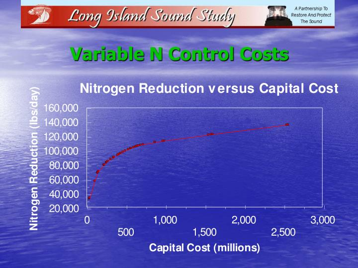 Variable N Control Costs