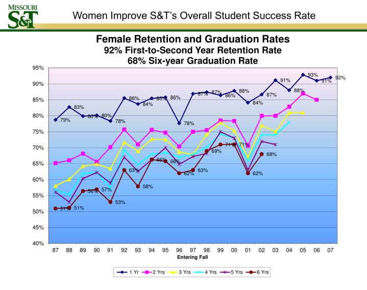 Women Improve S&T's Overall Student Success Rate