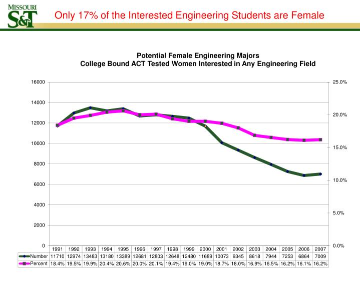 Only 17% of the Interested Engineering Students are Female