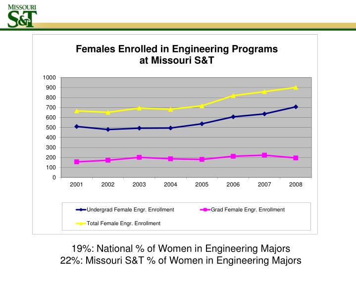 19%: National % of Women in Engineering Majors