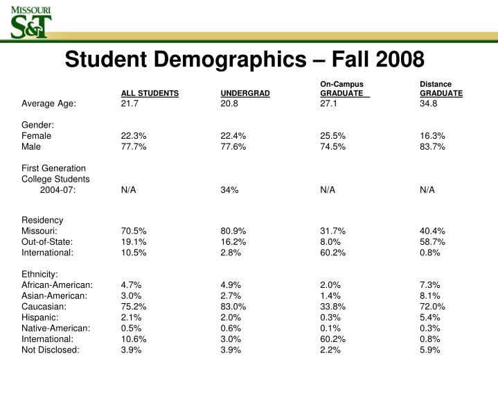 Student Demographics – Fall 2008
