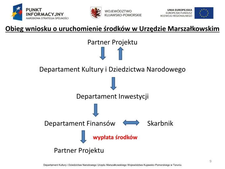 Obieg wniosku o uruchomienie środków w Urzędzie Marszałkowskim