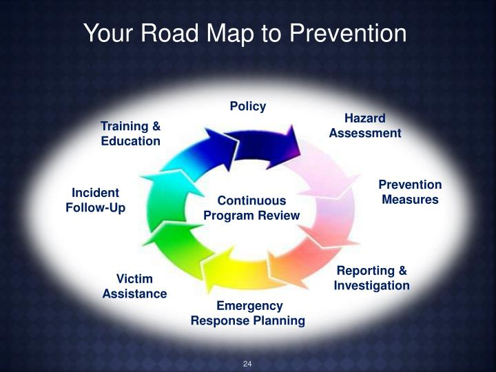 Your Road Map to