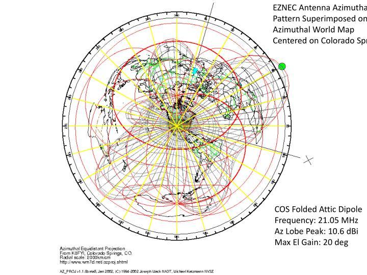 EZNEC Antenna