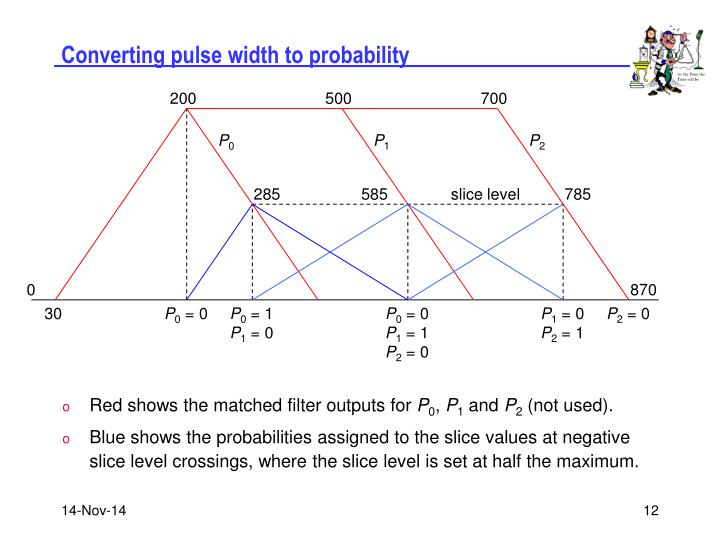 Converting pulse width to probability