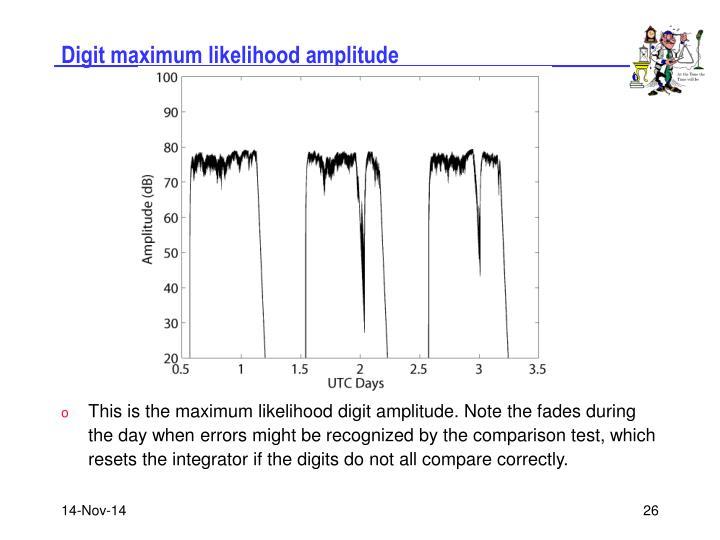 Digit maximum likelihood amplitude