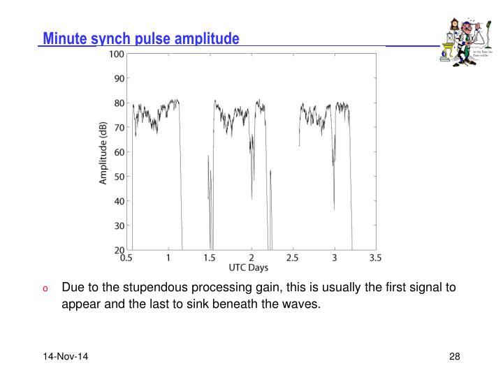 Minute synch pulse amplitude