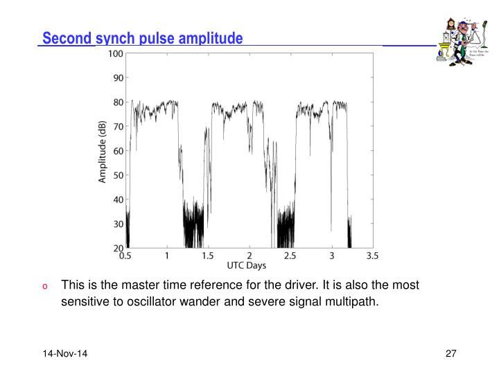 Second synch pulse amplitude